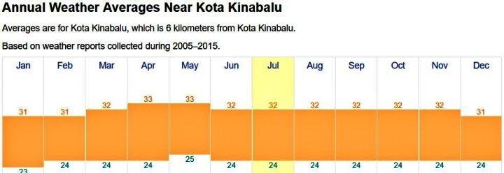 Kota-kinabalu-temperature
