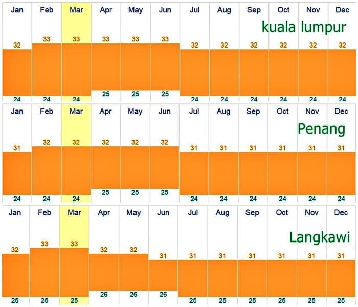 Malaysia-temperature
