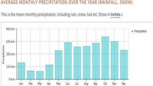 말레이시아 날씨 강수량