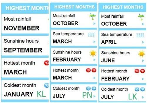 쿠알라룸푸르 날씨 특징
