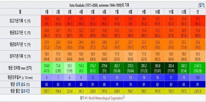 코타키나발루 월별 기온