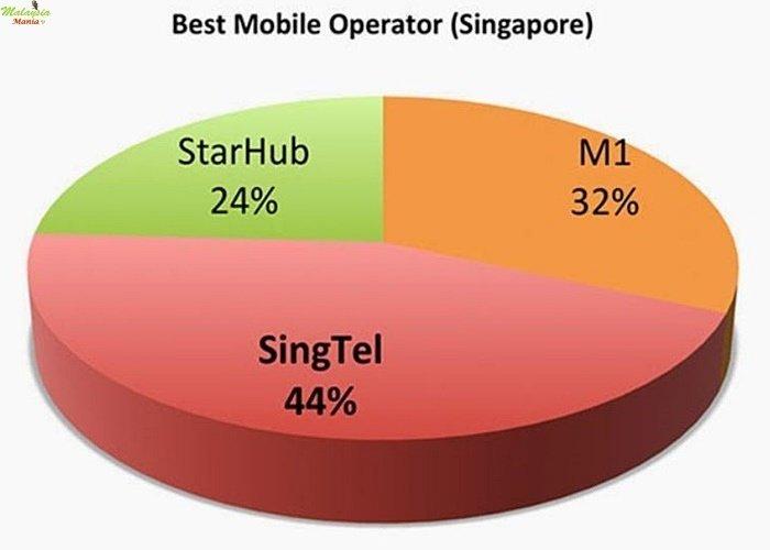 싱가포르 유심 업체