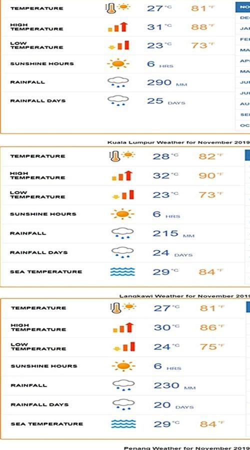 페낭, 랑카위 쿠알라룸푸르 11월 날씨