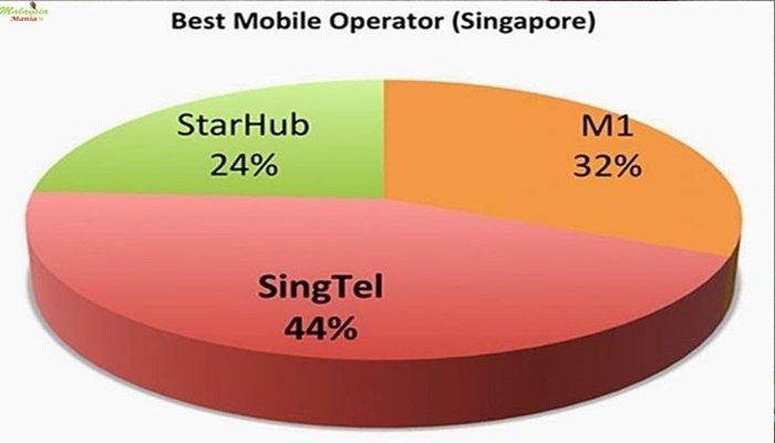 싱가포르 유심 회사