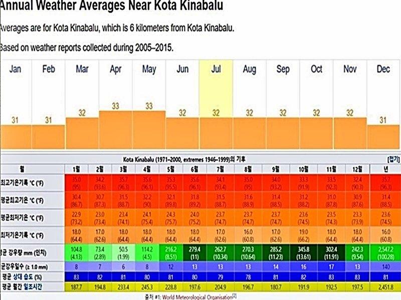 코타키나발루 기온