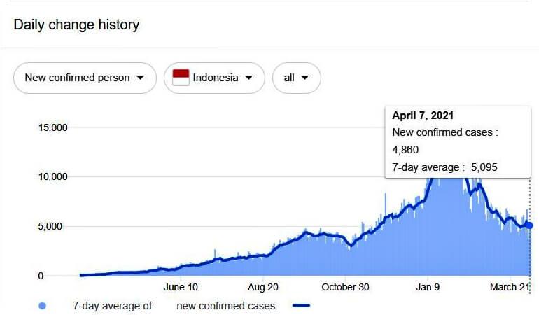 Indonesia-covid19-new-case-graph