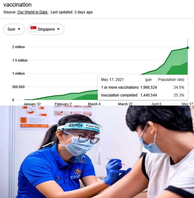 Singapore-vaccination-rate
