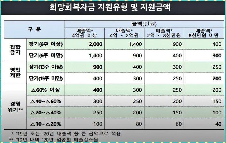 소상공인-5차재난지원금-금액