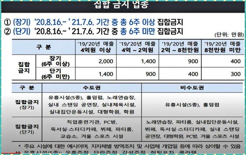 소상공인재난지원금-집합금지업종